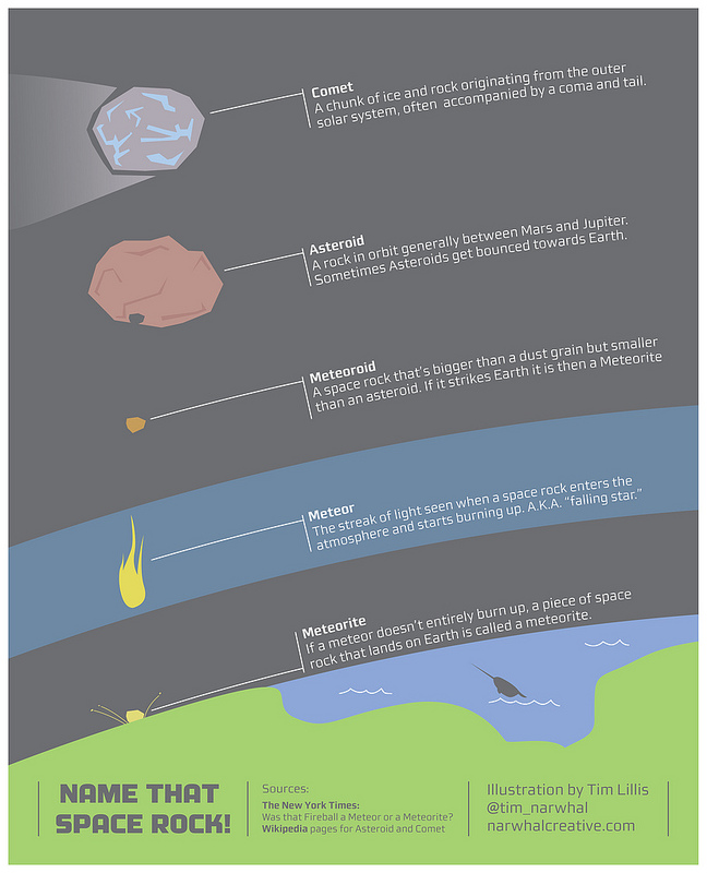 Space rock infographic