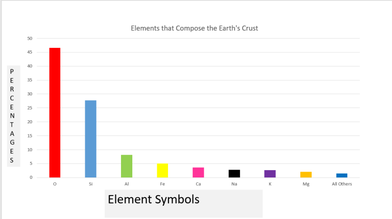 Elements that Compose the Earth's Crust Bar Graph