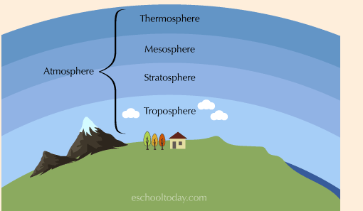 Layers-of-the-atmosphere