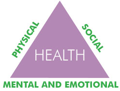 Three parts of health