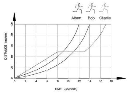 Albert  Bob  Charlie distance over time
